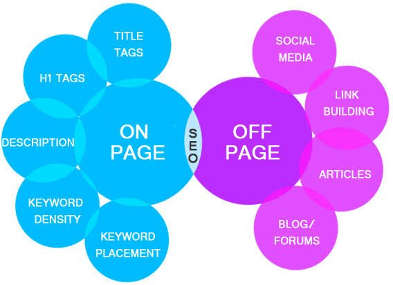 Which is the most grounded piece of SEO, on page or off-page improvement?